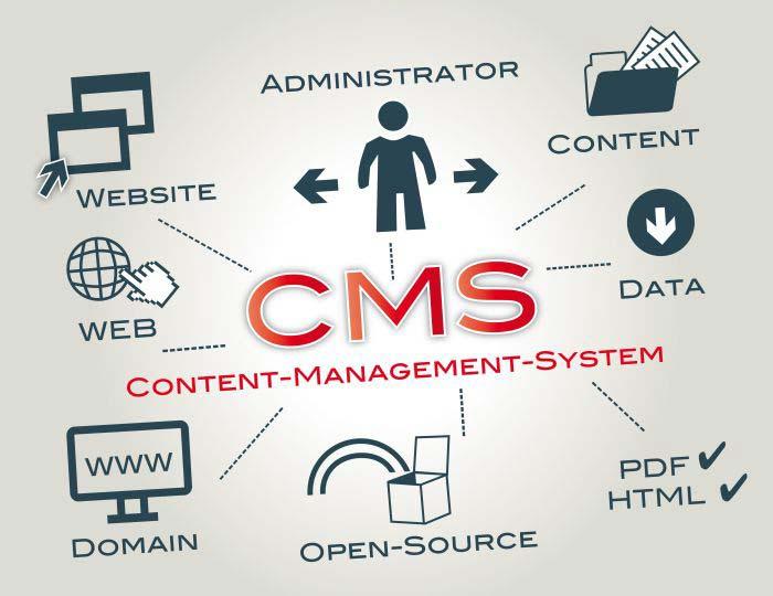 CMS срещу Статичен Уебсайт